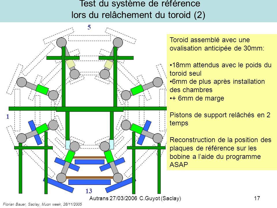 Autrans 27/03/2006 C.Guyot (Saclay)17 Test du système de référence lors du relâchement du toroid (2) 5 1 13 9 Toroid assemblé avec une ovalisation ant