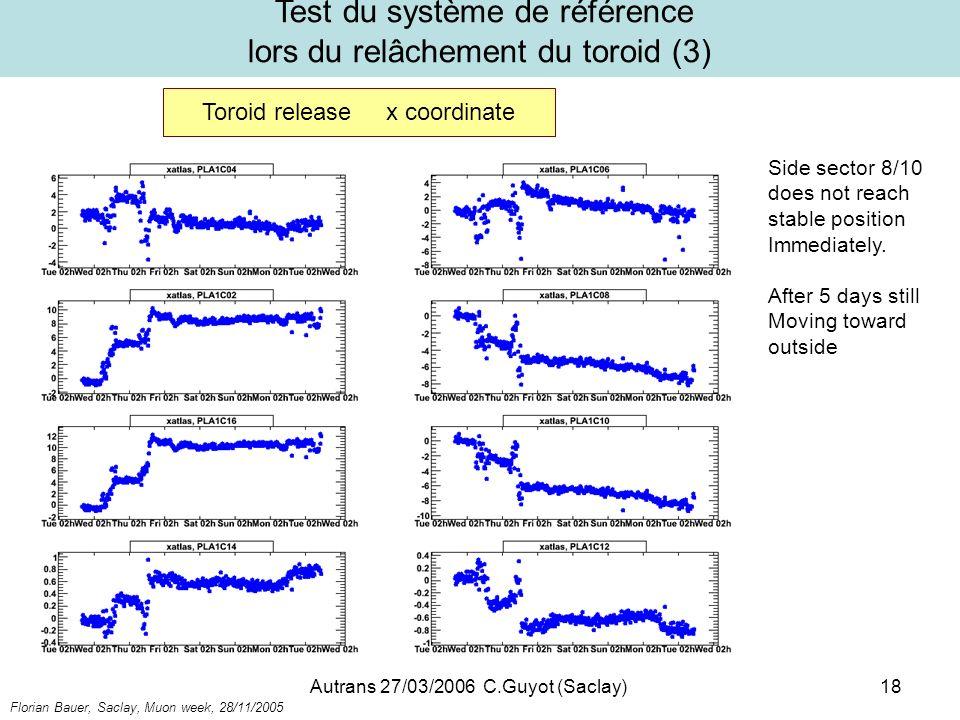Autrans 27/03/2006 C.Guyot (Saclay)18 Test du système de référence lors du relâchement du toroid (3) Toroid release x coordinate Florian Bauer, Saclay