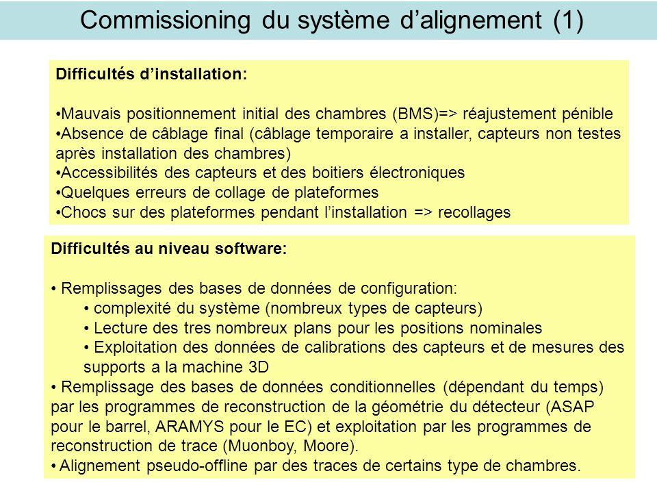 Autrans 27/03/2006 C.Guyot (Saclay)21 Commissioning du système dalignement (1) Difficultés dinstallation: Mauvais positionnement initial des chambres