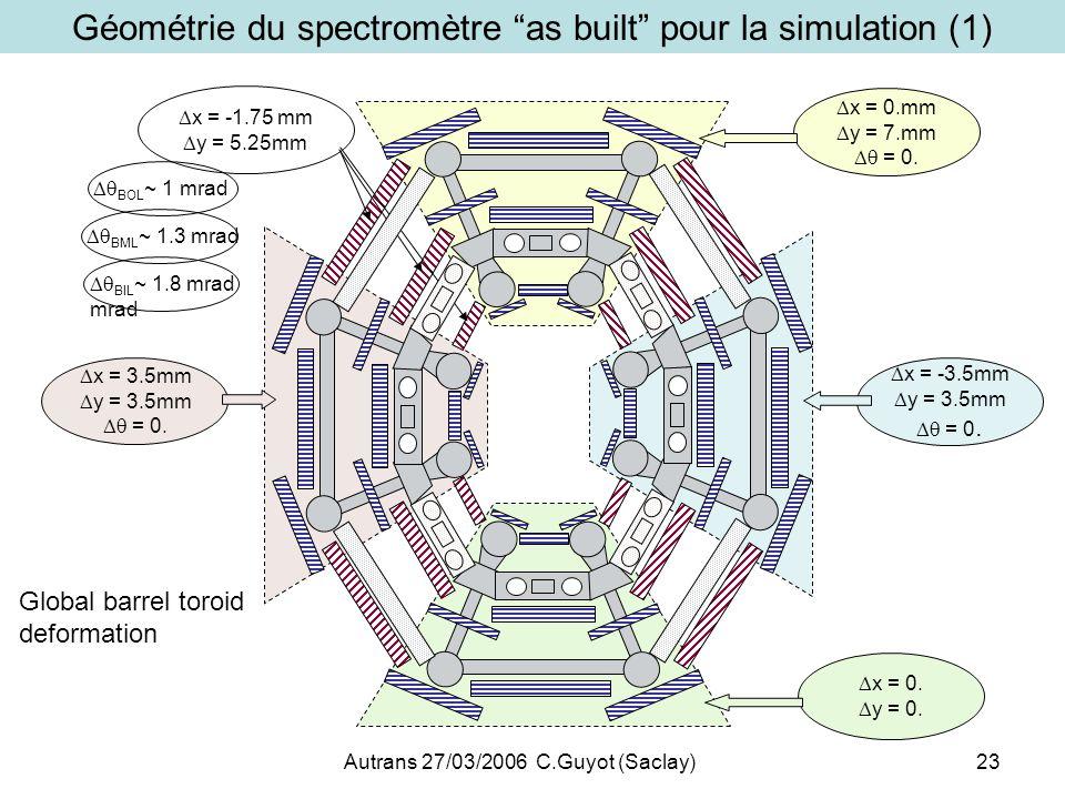 Autrans 27/03/2006 C.Guyot (Saclay)23 Géométrie du spectromètre as built pour la simulation (1) x = 0. y = 0. x = -3.5mm y = 3.5mm = 0. x = 0.mm y = 7