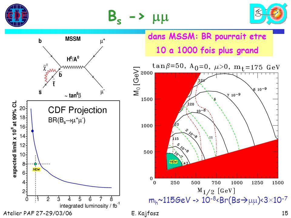Atelier PAF 27-29/03/06E. Kajfasz15 B s -> dans MSSM: BR pourrait etre 10 a 1000 fois plus grand M 0 [GeV] m h ~115GeV -> 10 -8 <Br(Bs )<3×10 -7