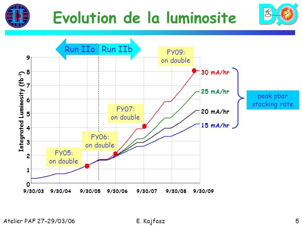 Atelier PAF 27-29/03/06E. Kajfasz5 Evolution de la luminosite 9/30/03 9/30/04 9/30/05 9/30/06 9/30/07 9/30/08 9/30/09 30 mA/hr 25 mA/hr 20 mA/hr 15 mA