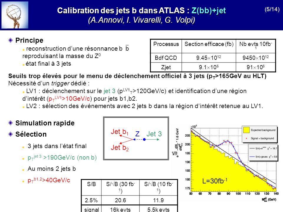 ProcessusSection efficace (fb)Nb evts 10fb - 1 Après HLT (menu 60 i) jj(NLO)33.5 10 6 335 10 6 3 10 7 Z 7.1 10 3 71 10 3 6600 Simulation rapide Calibration des jets b dans ATLAS : Z(bb)+ Calibration des jets b dans ATLAS : Z(bb)+ (S.Binet, P.Gris, D.Pallin) _ Z 90 _ jj Signal : Z Bruit de fond : jj SélectionEfficacité (%)Nb evtsEfficacité (%)Nb evts S/ B p T >60GeV/c 9.33 0.036640 209.38 0.01 (3.14 0.01) 10 7 1.19 N(jet b) 14.15 0.022960 200.27 0.01 (8.88 0.05) 10 5 3.14 p T jet >40GeV/c 3.92 0.072790 500.24 0.01 (7.94 0.09) 10 5 3.13 60<m bb <110GeV/c 2 2.62 0.061860 400.05 0.01 (1.80 0.01) 10 5 4.38 Sélection 1 isole de plus de 60GeV (menu HLT 60 i) Au moins 2 jets Au moins 1 jet b p T jet >40GeV/c (jet de + haut p T ) (6/14)