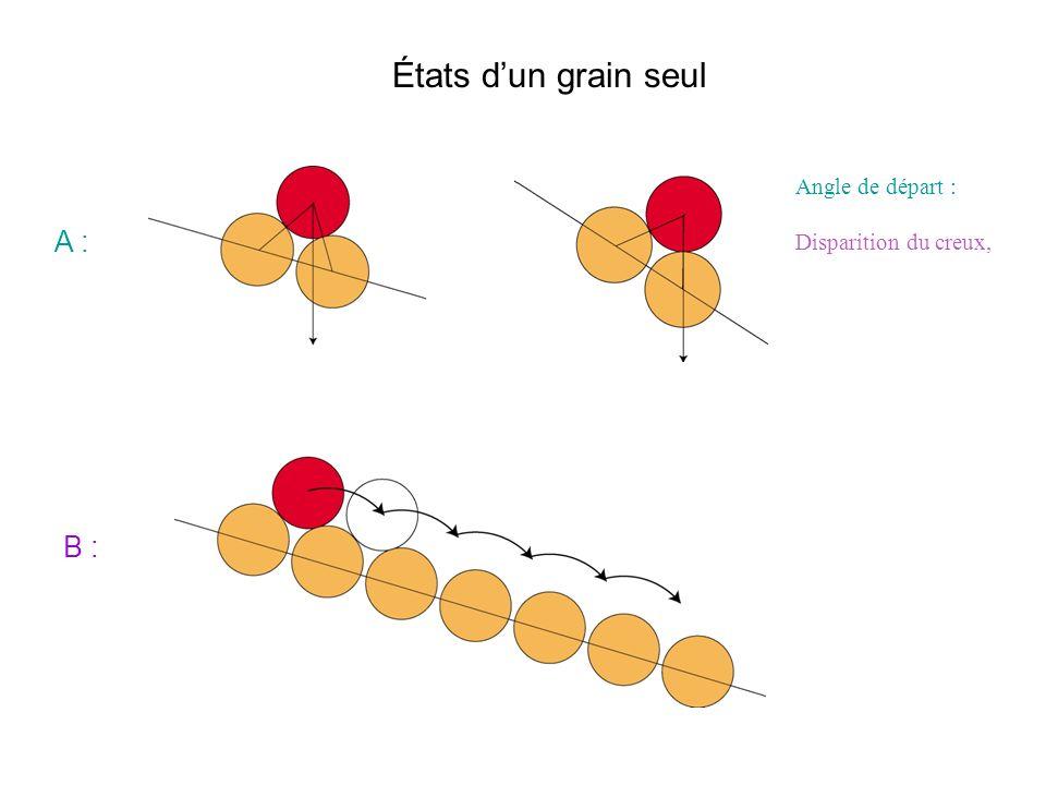 États dun grain seul A : B : Angle de départ : Disparition du creux,