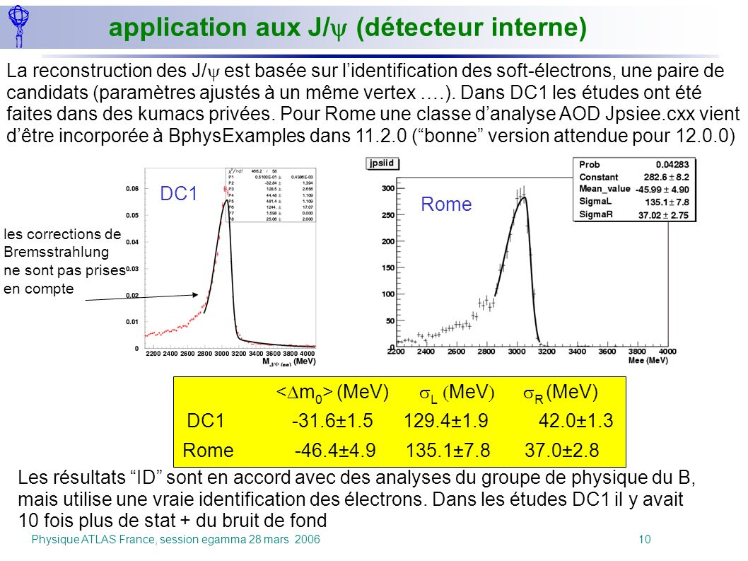 Physique ATLAS France, session egamma 28 mars 2006 10 application aux J/ (détecteur interne) (MeV) L MeV R (MeV) DC1 -31.6±1.5 129.4±1.9 42.0±1.3 Rome