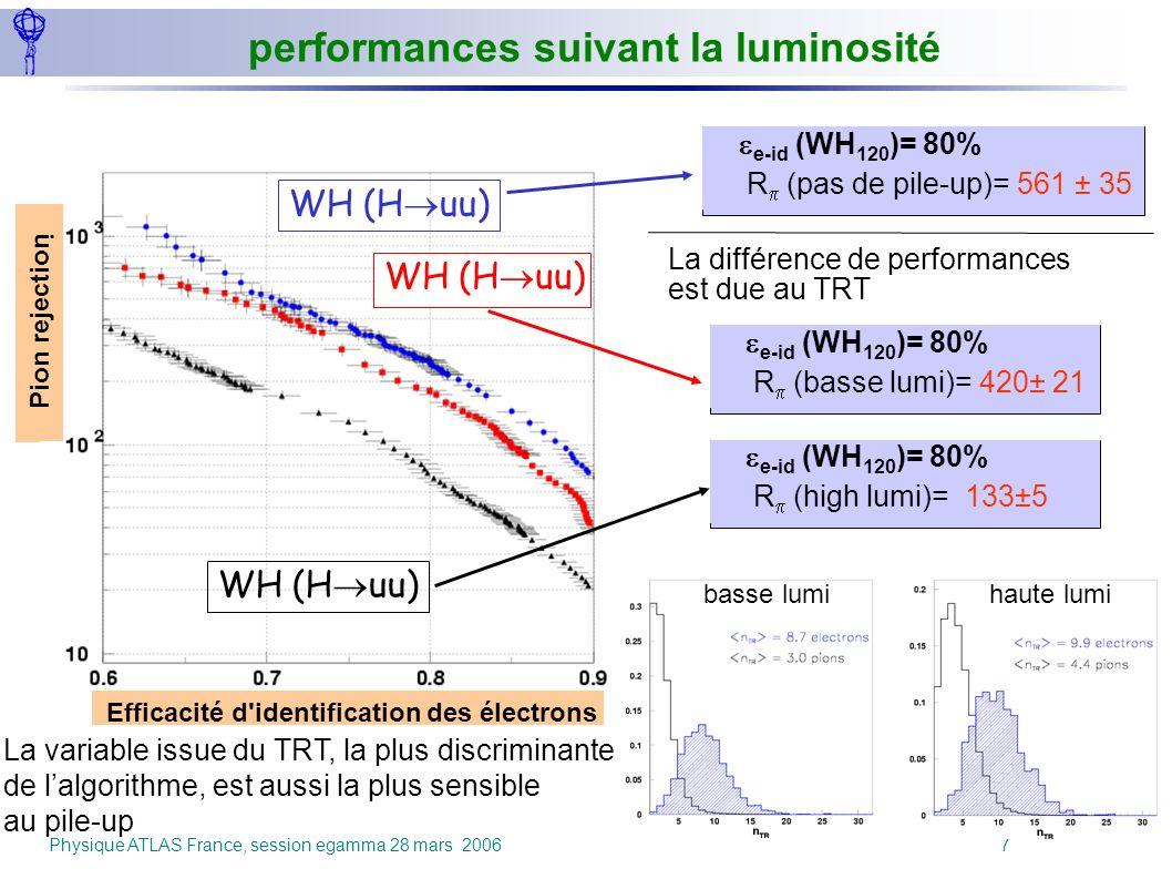 Physique ATLAS France, session egamma 28 mars 2006 7 e-id (WH 120 )= 80% R (pas de pile-up)= 561 ± 35 Efficacité d'identification des électrons Pion r