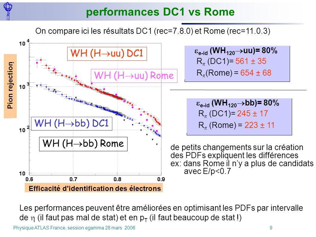 Physique ATLAS France, session egamma 28 mars 2006 9 e-id (WH 120 uu)= 80% R (DC1)= 561 ± 35 R (Rome) = 654 ± 68 Efficacité d'identification des élect