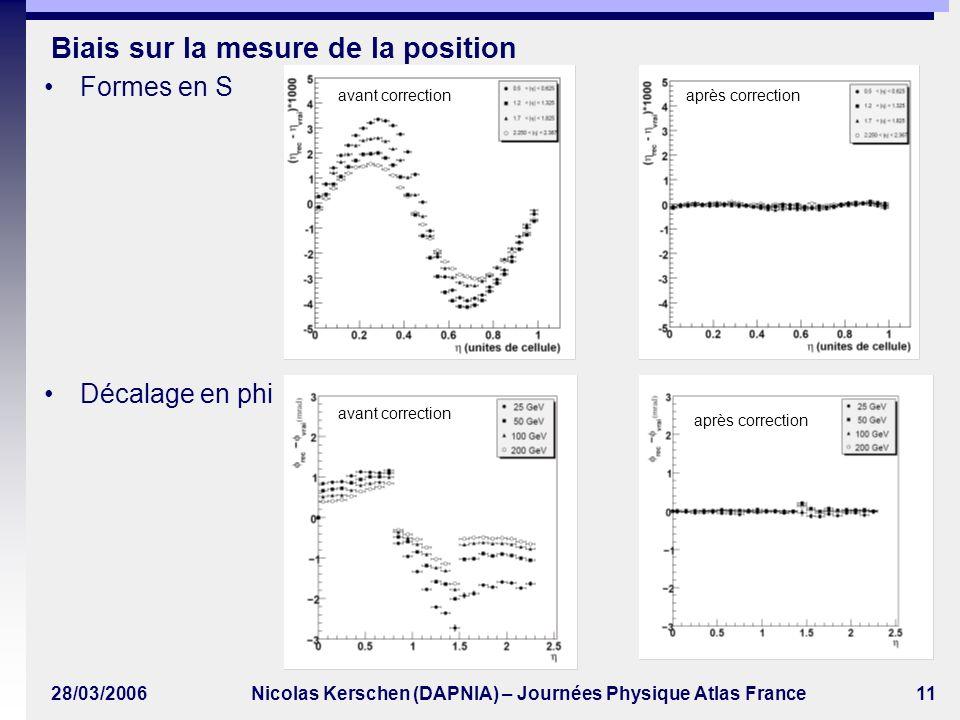 28/03/2006Nicolas Kerschen (DAPNIA) – Journées Physique Atlas France11 Biais sur la mesure de la position Formes en S Décalage en phi avant correctionaprès correction avant correction après correction