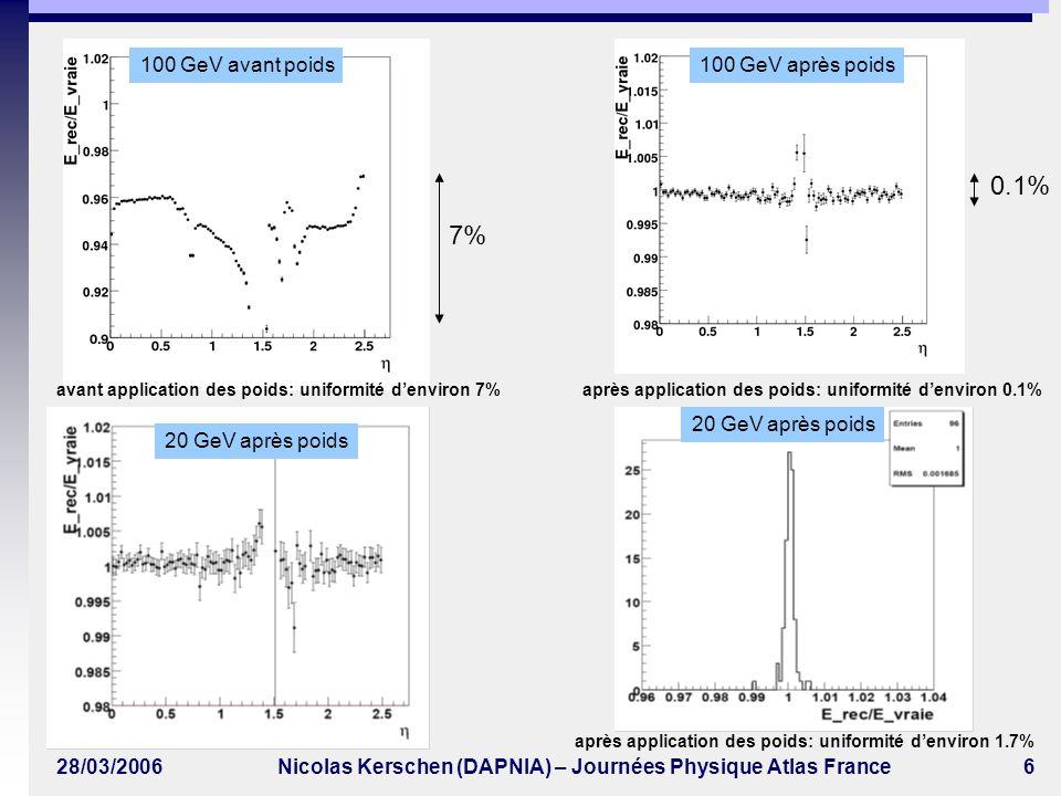 28/03/2006Nicolas Kerschen (DAPNIA) – Journées Physique Atlas France7 Linéarité barrel =0.4 Linéarité end-cap =2.1 seuils 633 avant application des poids seuils 633 avant application des poids 6% 0.1% 7% 0.2% seuils 633 après application des poids seuils 633 après application des poids Linéariser et uniformiser avec la même paramétrisation les clusters: 420, 422, 630, 633 Linéarité: 6% Linéarité: < 0.1% Linéarité: 7% Linéarité: 0.2%