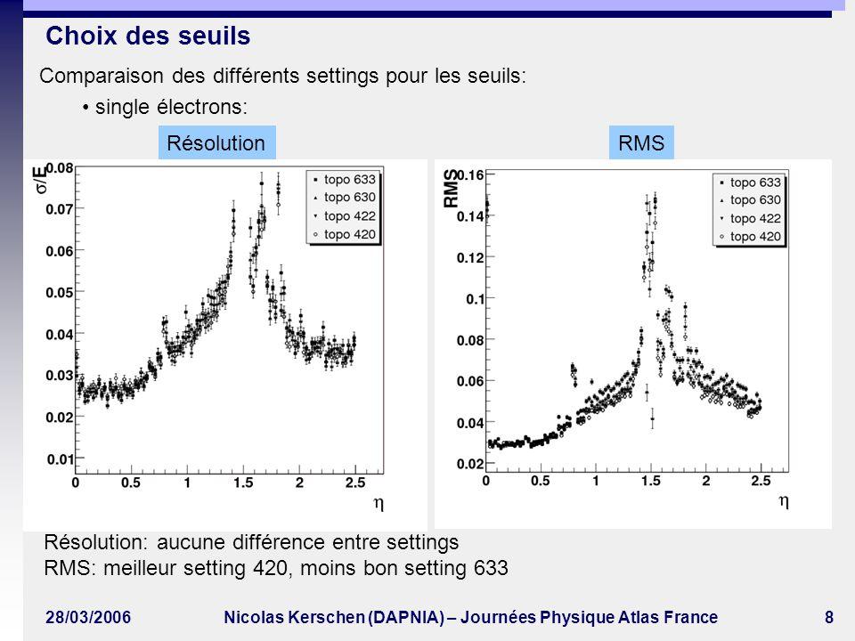 28/03/2006Nicolas Kerschen (DAPNIA) – Journées Physique Atlas France9 Higgs 4e linéarité Linéarité: < 0.5%Uniformité: < 0.5% résolution uniformité nombre de cellules vs E