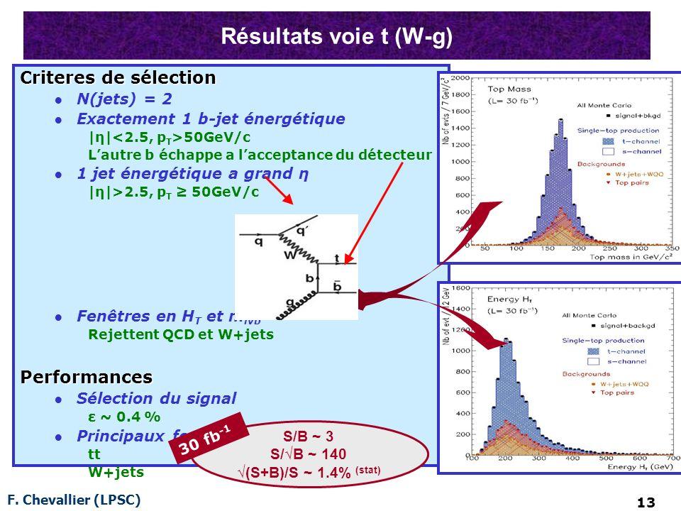 F. Chevallier (LPSC) 13 Résultats voie t (W-g) Criteres de sélection N(jets) = 2 Exactement 1 b-jet énergétique |η| 50GeV/c Lautre b échappe a laccept