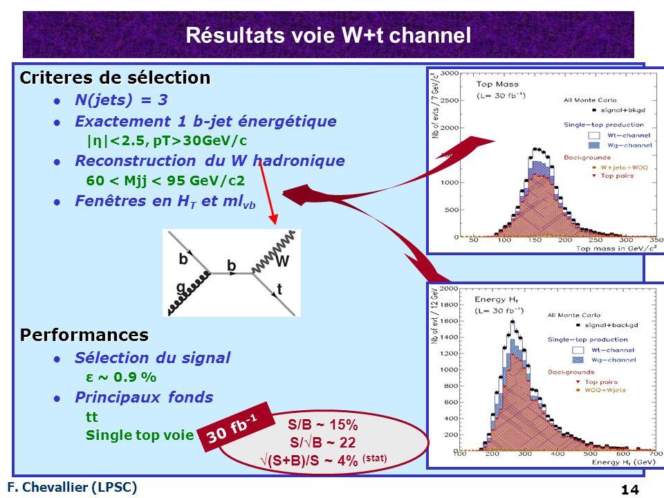F. Chevallier (LPSC) 14 Résultats voie W+t channel Criteres de sélection N(jets) = 3 Exactement 1 b-jet énergétique |η| 30GeV/c Reconstruction du W ha