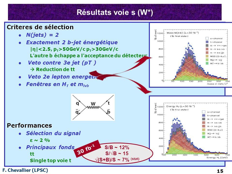 F. Chevallier (LPSC) 15 Résultats voie s (W*) Criteres de sélection N(jets) = 2 Exactement 2 b-jet énergétique |η| 50GeV/c p T >30GeV/c Lautre b échap