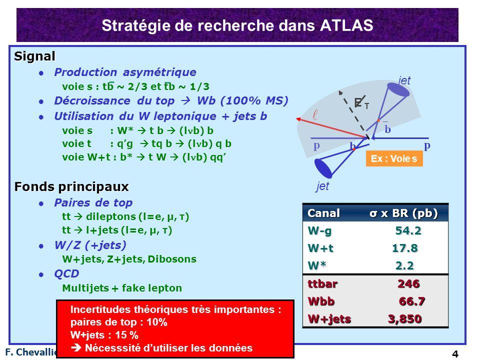 F. Chevallier (LPSC) 4 Stratégie de recherche dans ATLAS Signal Production asymétrique voie s : tb ~ 2/3 et tb ~ 1/3 Décroissance du top Wb (100% MS)