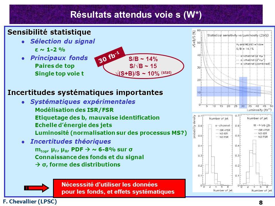 F. Chevallier (LPSC) 8 Résultats attendus voie s (W*) Sensibilité statistique Sélection du signal ε ~ 1-2 % Principaux fonds Paires de top Single top