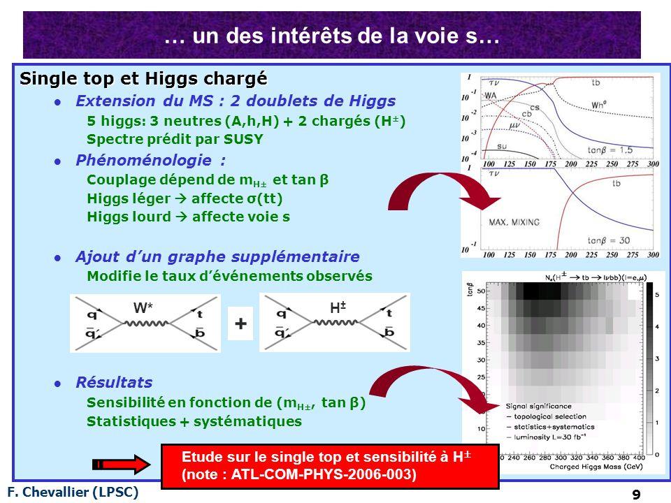 F. Chevallier (LPSC) 9 … un des intérêts de la voie s… Single top et Higgs chargé Extension du MS : 2 doublets de Higgs 5 higgs: 3 neutres (A,h,H) + 2