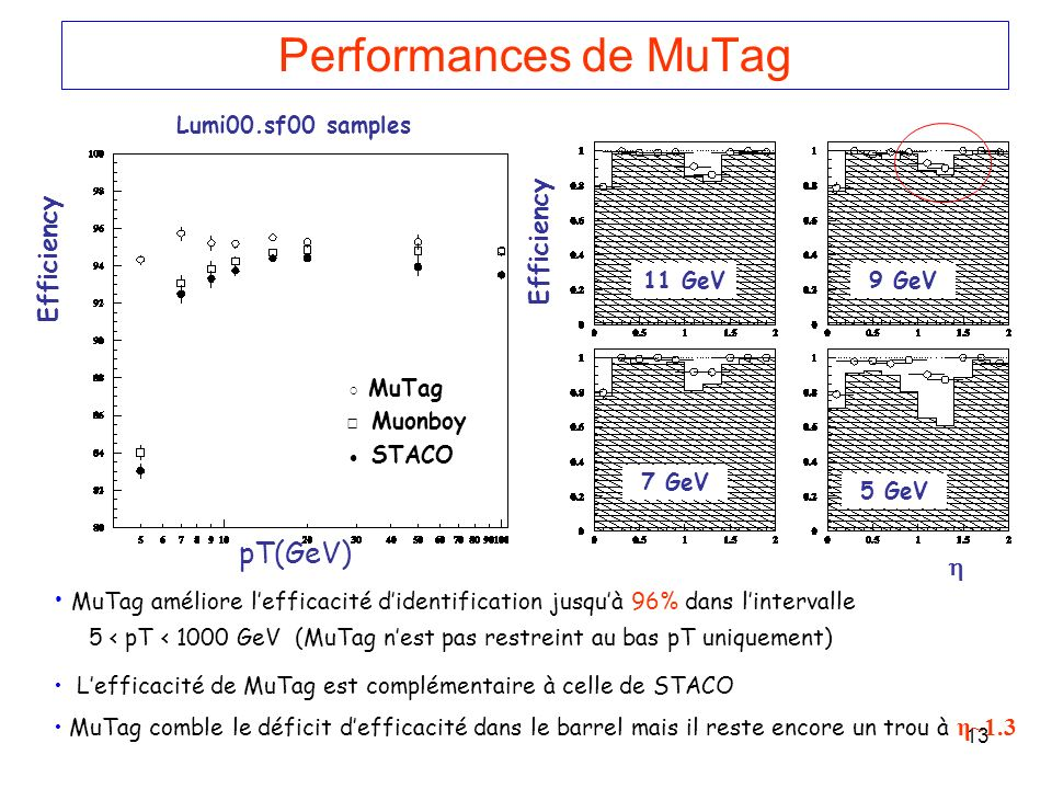 13 Performances de MuTag MuTag améliore lefficacité didentification jusquà 96% dans lintervalle 5 < pT < 1000 GeV (MuTag nest pas restreint au bas pT uniquement) Lefficacité de MuTag est complémentaire à celle de STACO MuTag comble le déficit defficacité dans le barrel mais il reste encore un trou à η~1.3 Lumi00.sf00 samples Efficiency 11 GeV9 GeV 7 GeV 5 GeV MuTag Muonboy STACO pT(GeV)
