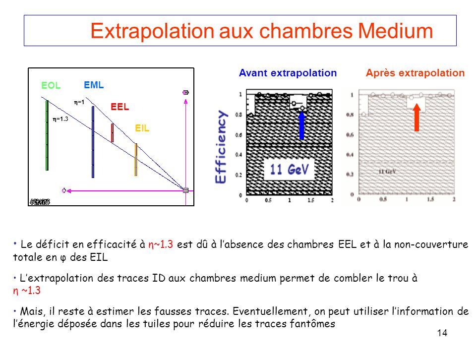 14 Extrapolation aux chambres Medium Le déficit en efficacité à η~1.3 est dû à labsence des chambres EEL et à la non-couverture totale en φ des EIL Lextrapolation des traces ID aux chambres medium permet de combler le trou à η ~1.3 Mais, il reste à estimer les fausses traces.