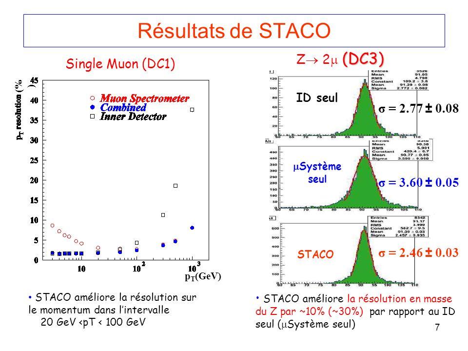 7 Résultats de STACO p T (GeV) (% ) Single Muon (DC1) (DC3) Z 2 (DC3) STACO améliore la résolution sur le momentum dans lintervalle 20 GeV <pT < 100 GeV STACO améliore la résolution en masse du Z par ~10% (~30%) par rapport au ID seul ( Système seul) σ = 3.60 ± 0.05 σ = 2.46 ± 0.03 Système seul STACO σ = 2.77 ± 0.08 ID seul