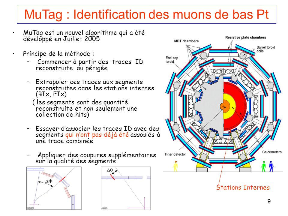 10 Association en : ID - Segment Une simple extrapolation est utilisée MS predicted = ID + f( ID )/ pT.pT |η| < 1.2 1.2 <|η| < 2 absence de la seconde coordonnée dans les stations internes une faible contrainte dans lassociation des segments aux traces ID Présence des TGC => 2nd coordonnée dans les stations internes 70 mrad 14 mrad