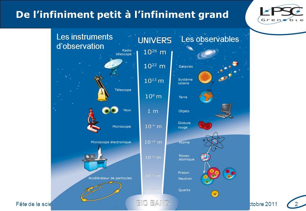 Fête de la scienceoctobre 20113 Plus petit que latome .