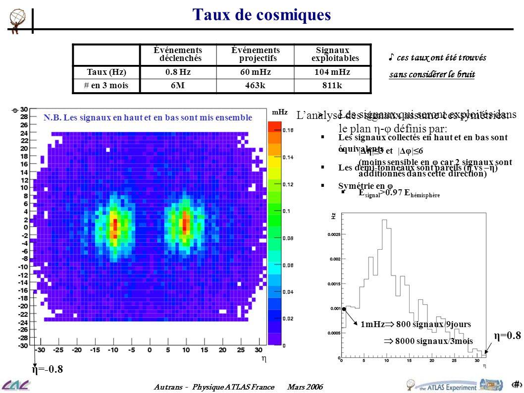 12 Autrans - Physique ATLAS France Mars 2006 1mHz 800 signaux/9jours 8000 signaux/3mois η=0.8 Taux de cosmiques mHz Événements déclenchés Événements p