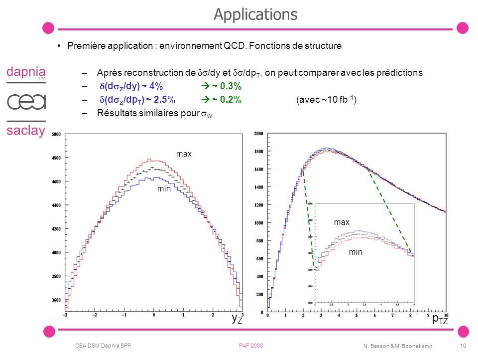 CEA DSM Dapnia SPP PAF 2006 N. Besson & M. Boonekamp 10 Applications Première application : environnement QCD. Fonctions de structure –Après reconstru