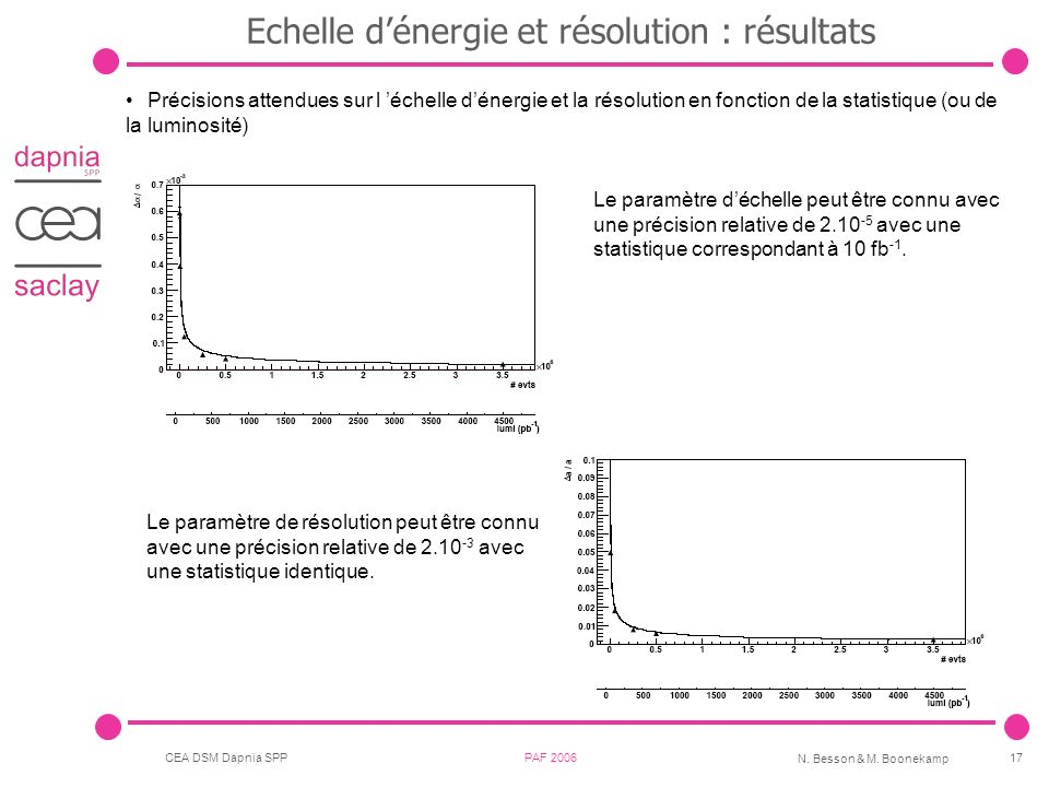 CEA DSM Dapnia SPP PAF 2006 N. Besson & M. Boonekamp 17 Précisions attendues sur l échelle dénergie et la résolution en fonction de la statistique (ou
