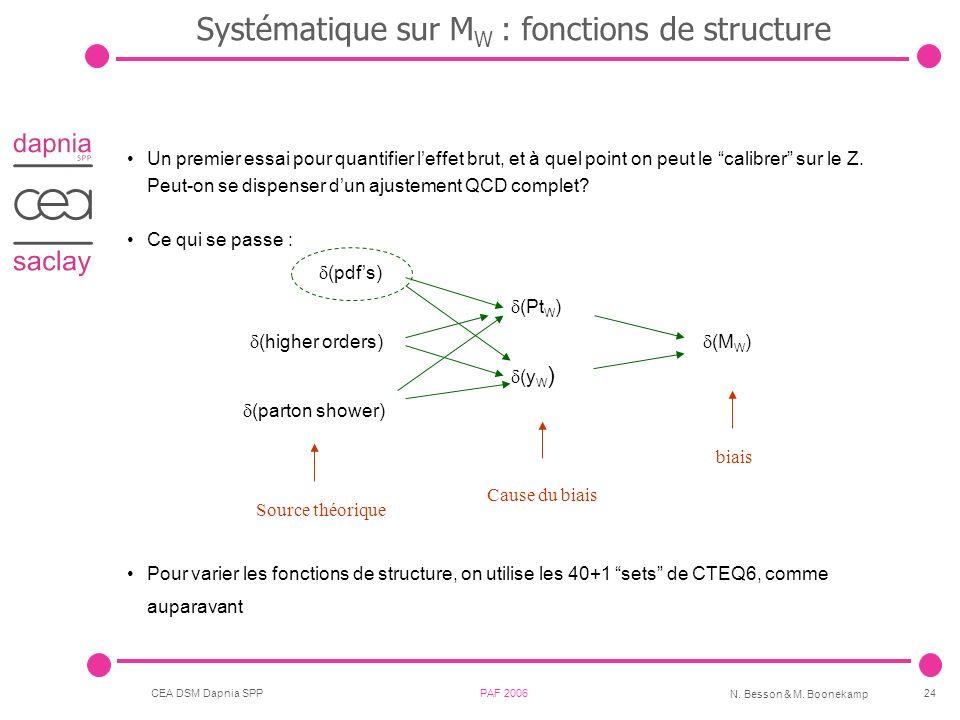 CEA DSM Dapnia SPP PAF 2006 N. Besson & M. Boonekamp 24 Systématique sur M W : fonctions de structure Un premier essai pour quantifier leffet brut, et