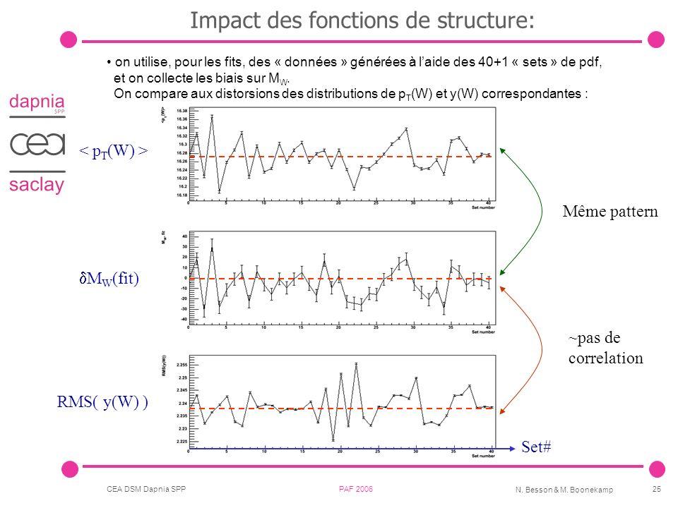 CEA DSM Dapnia SPP PAF 2006 N. Besson & M. Boonekamp 25 Impact des fonctions de structure: Set# RMS( y(W) ) M W (fit) Même pattern ~pas de correlation