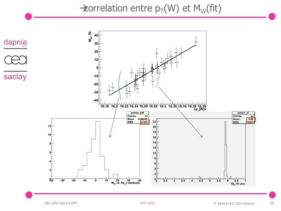 CEA DSM Dapnia SPP PAF 2006 N. Besson & M. Boonekamp 26 correlation entre p T (W) et M W (fit)