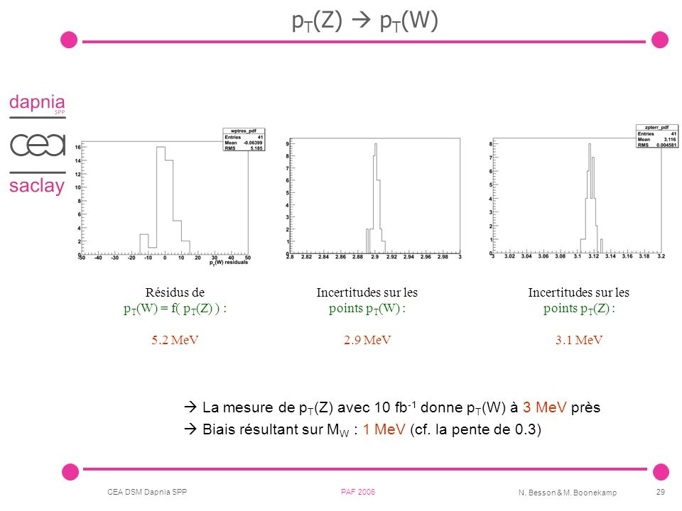 CEA DSM Dapnia SPP PAF 2006 N. Besson & M. Boonekamp 29 p T (Z) p T (W) La mesure de p T (Z) avec 10 fb -1 donne p T (W) à 3 MeV près Biais résultant