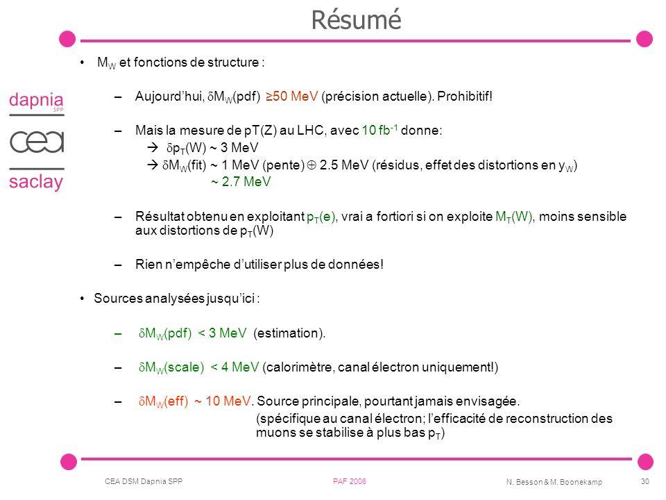 CEA DSM Dapnia SPP PAF 2006 N. Besson & M. Boonekamp 30 Résumé M W et fonctions de structure : –Aujourdhui, M W (pdf) 50 MeV (précision actuelle). Pro
