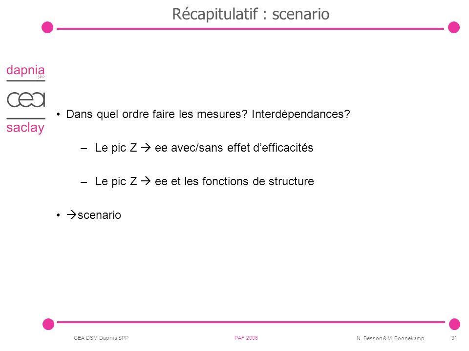 CEA DSM Dapnia SPP PAF 2006 N. Besson & M. Boonekamp 31 Récapitulatif : scenario Dans quel ordre faire les mesures? Interdépendances? –Le pic Z ee ave