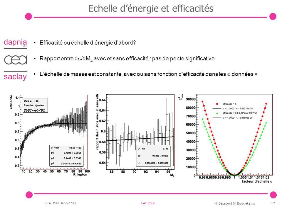 CEA DSM Dapnia SPP PAF 2006 N. Besson & M. Boonekamp 32 Echelle dénergie et efficacités Efficacité ou échelle dénergie dabord? Rapport entre d /dM Z a