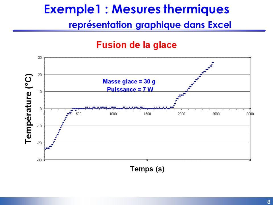 9 Exemple 2 : Décharge dun condensateur Interface oscilloscope