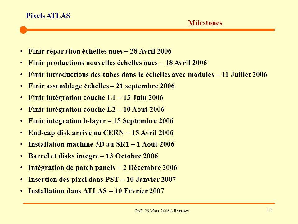 Pixels ATLAS PAF 29 Mars 2006 A.Rozanov 16 Milestones Finir réparation échelles nues – 28 Avril 2006 Finir productions nouvelles échelles nues – 18 Avril 2006 Finir introductions des tubes dans le échelles avec modules – 11 Juillet 2006 Finir assemblage échelles – 21 septembre 2006 Finir intégration couche L1 – 13 Juin 2006 Finir intégration couche L2 – 10 Aout 2006 Finir intégration b-layer – 15 Septembre 2006 End-cap disk arrive au CERN – 15 Avril 2006 Installation machine 3D au SR1 – 1 Août 2006 Barrel et disks intègre – 13 Octobre 2006 Intégration de patch panels – 2 Décembre 2006 Insertion des pixel dans PST – 10 Janvier 2007 Installation dans ATLAS – 10 Février 2007