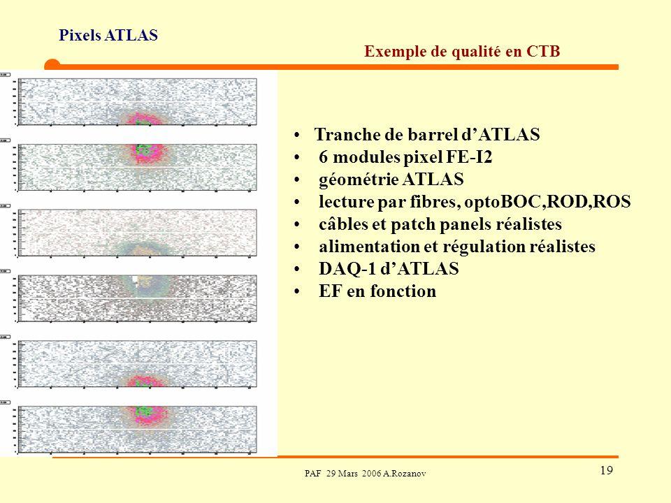 Pixels ATLAS PAF 29 Mars 2006 A.Rozanov 19 Exemple de qualité en CTB Tranche de barrel dATLAS 6 modules pixel FE-I2 géométrie ATLAS lecture par fibres, optoBOC,ROD,ROS câbles et patch panels réalistes alimentation et régulation réalistes DAQ-1 dATLAS EF en fonction