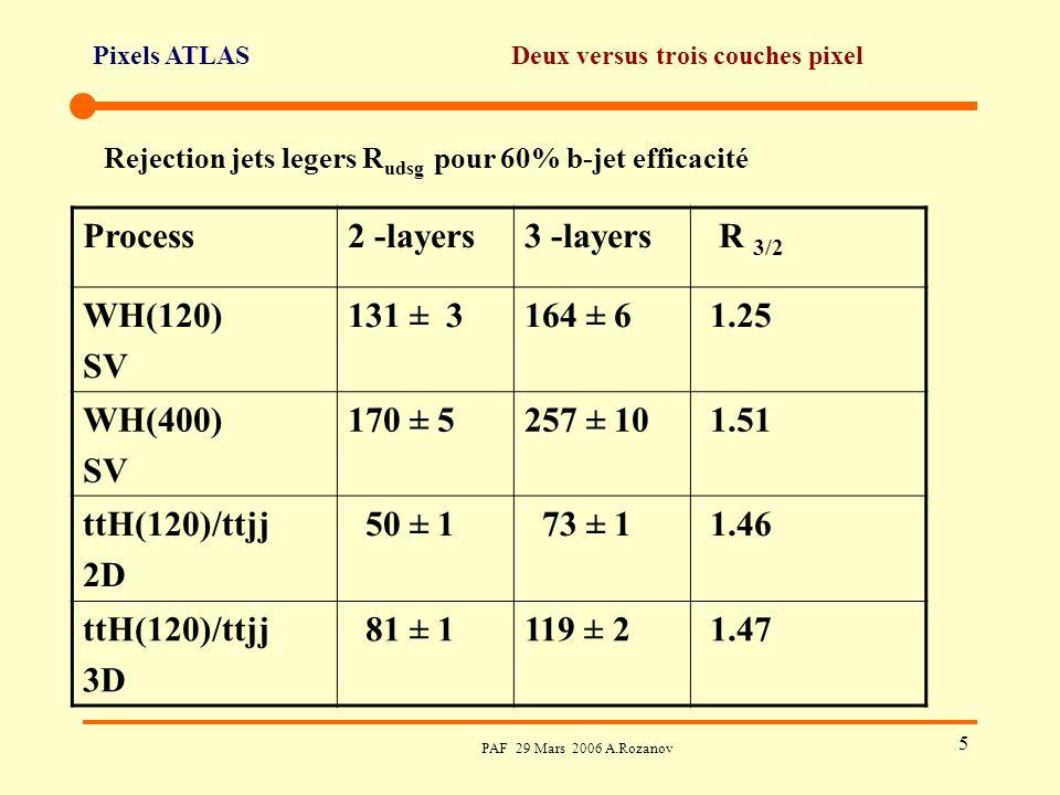Pixels ATLAS PAF 29 Mars 2006 A.Rozanov 5 Deux versus trois couches pixel Process2 -layers3 -layers R 3/2 WH(120) SV 131 ± 3164 ± 6 1.25 WH(400) SV 170 ± 5257 ± 10 1.51 ttH(120)/ttjj 2D 50 ± 1 73 ± 1 1.46 ttH(120)/ttjj 3D 81 ± 1119 ± 2 1.47 Rejection jets legers R udsg pour 60% b-jet efficacité