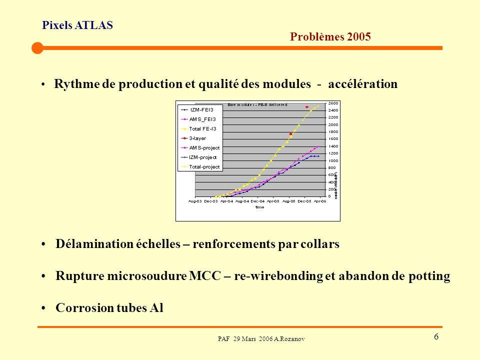 Pixels ATLAS PAF 29 Mars 2006 A.Rozanov 6 Problèmes 2005 Rythme de production et qualité des modules - accélération Délamination échelles – renforcements par collars Rupture microsoudure MCC – re-wirebonding et abandon de potting Corrosion tubes Al