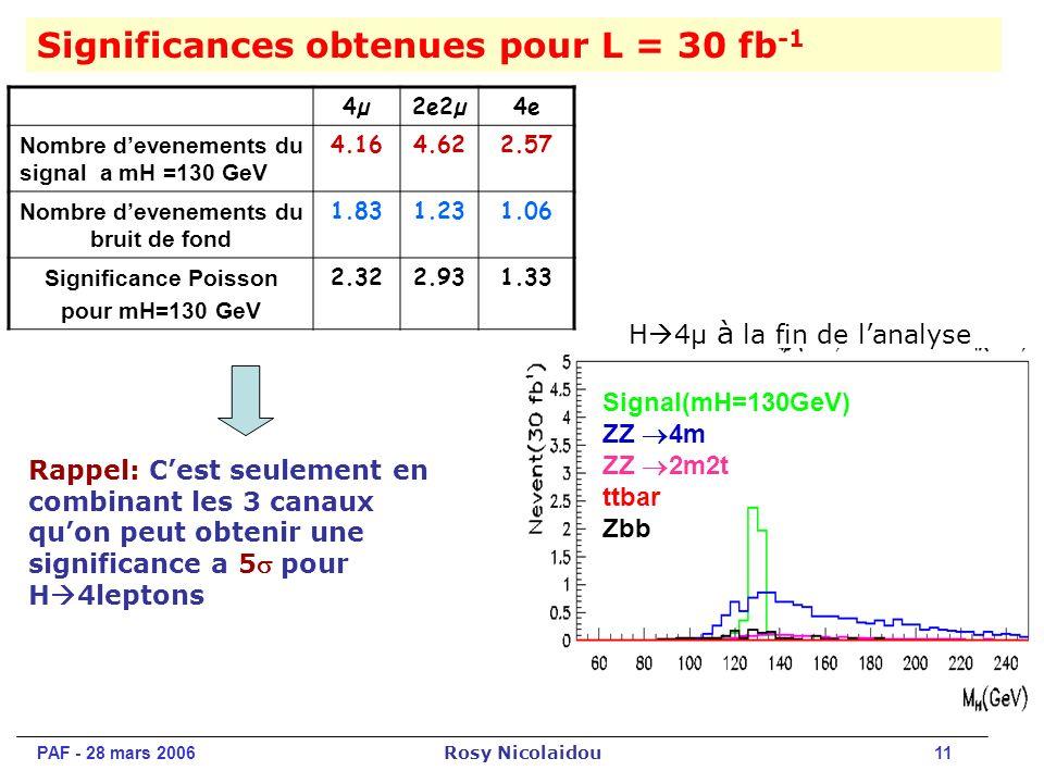 PAF - 28 mars 2006 Rosy Nicolaidou 11 Significances obtenues pour L = 30 fb -1 Rappel: Cest seulement en combinant les 3 canaux quon peut obtenir une significance a 5 pour H 4leptons 4µ4µ2e2µ4e Nombre devenements du signal a mH =130 GeV 4.164.622.57 Nombre devenements du bruit de fond 1.831.231.06 Significance Poisson pour mH=130 GeV 2.322.931.33 H 4μ à la fin de lanalyse Signal(mH=130GeV) ZZ 4m ZZ 2m2t ttbar Zbb