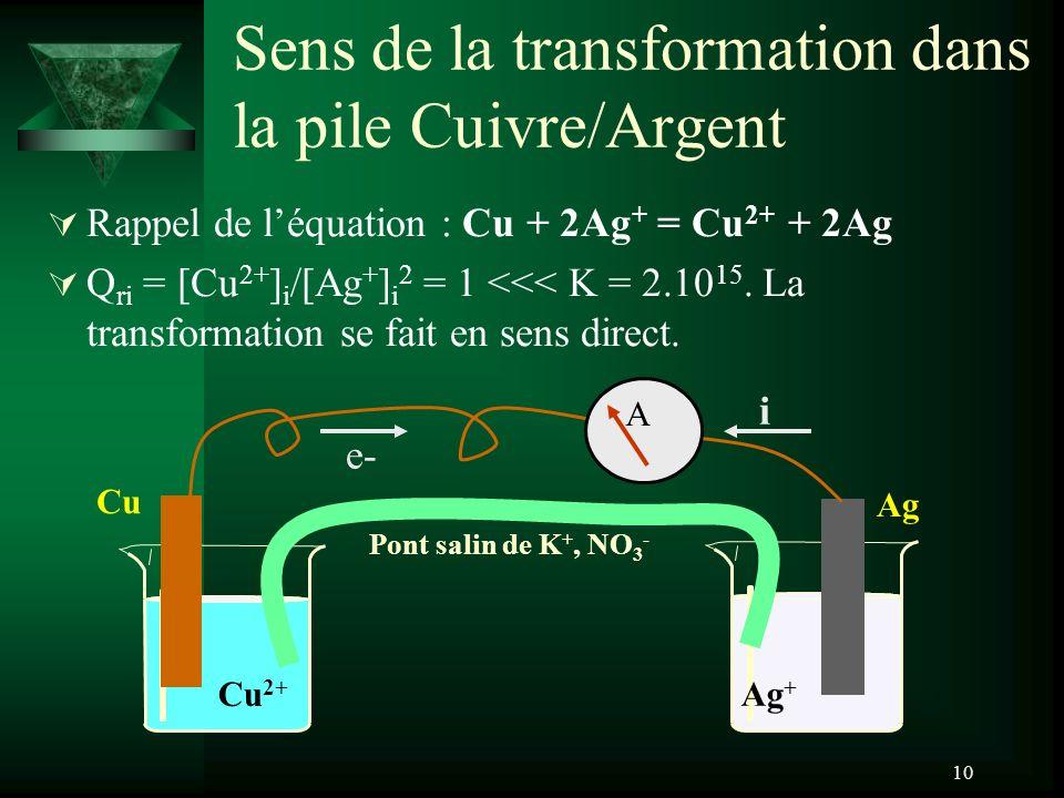 10 Sens de la transformation dans la pile Cuivre/Argent Rappel de léquation : Cu + 2Ag + = Cu 2+ + 2Ag Q ri = [Cu 2+ ] i /[Ag + ] i 2 = 1 <<< K = 2.10