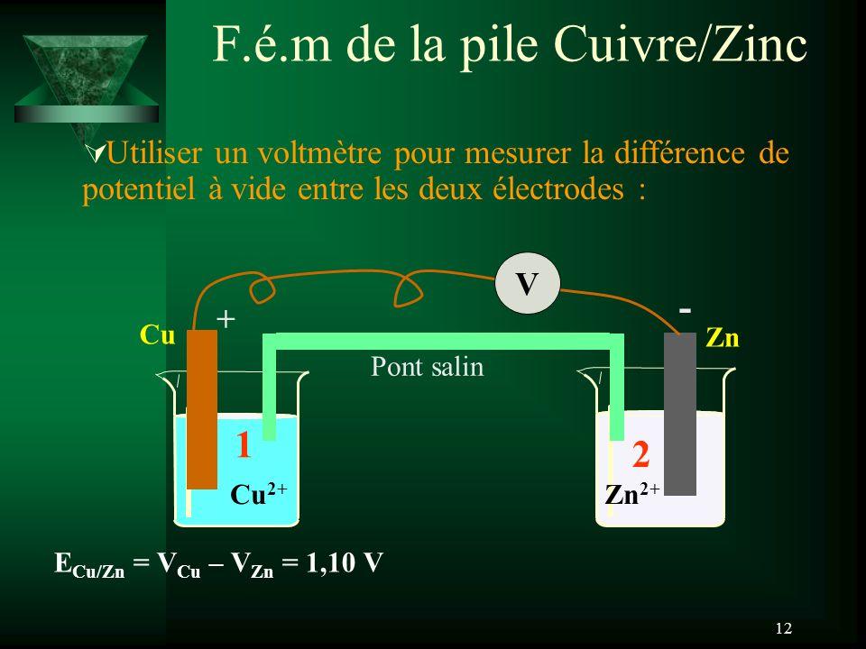 12 F.é.m de la pile Cuivre/Zinc Zn Zn 2+ Cu Cu 2+ 1 V 2 Pont salin + - E Cu/Zn = V Cu – V Zn = 1,10 V Utiliser un voltmètre pour mesurer la différence