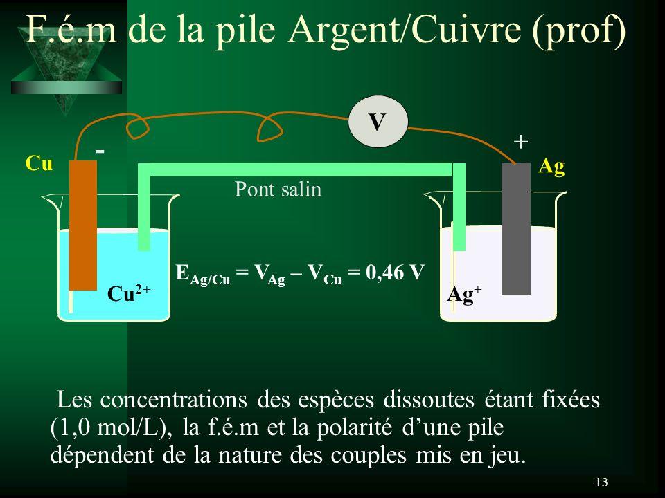 13 F.é.m de la pile Argent/Cuivre (prof) Ag Ag + Cu Cu 2+ V Pont salin - + E Ag/Cu = V Ag – V Cu = 0,46 V Les concentrations des espèces dissoutes éta