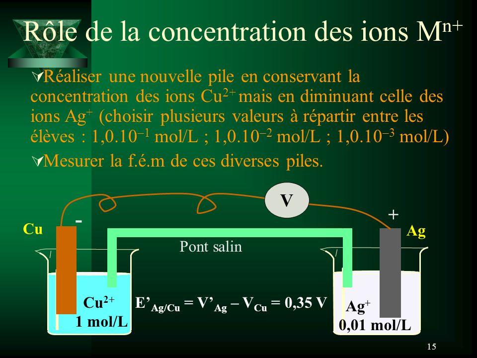 15 Rôle de la concentration des ions M n+ Ag Ag + 0,01 mol/L Cu Cu 2+ 1 mol/L V Pont salin - + E Ag/Cu = V Ag – V Cu = 0,35 V Réaliser une nouvelle pi