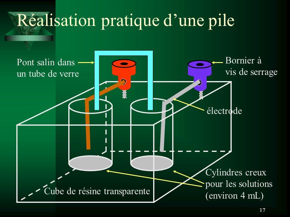 17 Réalisation pratique dune pile Bornier à vis de serrage Cube de résine transparente Cylindres creux pour les solutions (environ 4 mL) électrode Pon