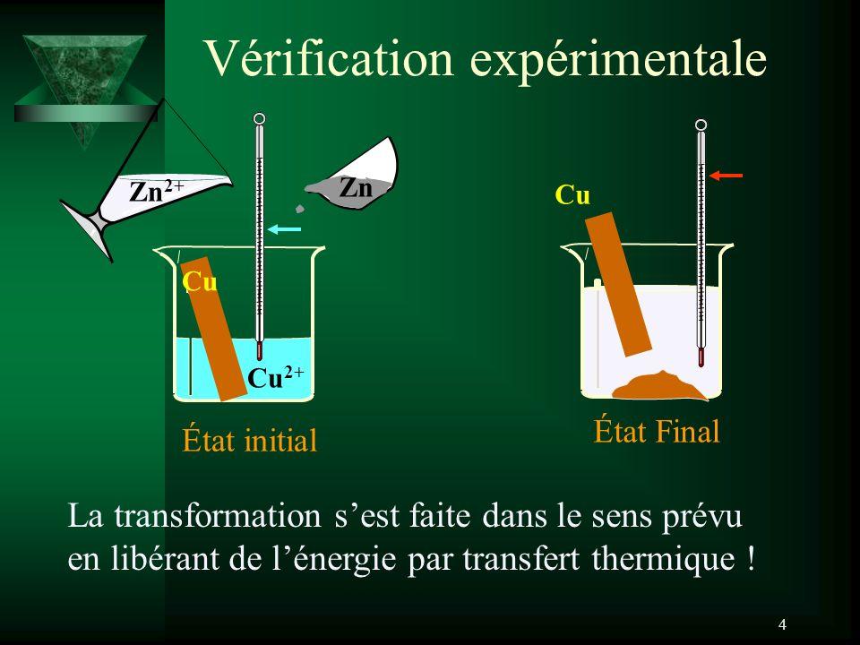 4 Vérification expérimentale La transformation sest faite dans le sens prévu en libérant de lénergie par transfert thermique ! État initial Zn 2+ Zn C