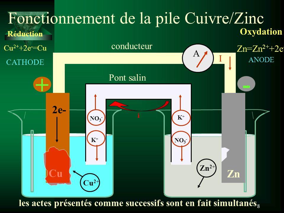 8 Fonctionnement de la pile Cuivre/Zinc Pont salin Zn Cu conducteur les actes présentés comme successifs sont en fait simultanés NO 3 - K + NO 3 - K+K