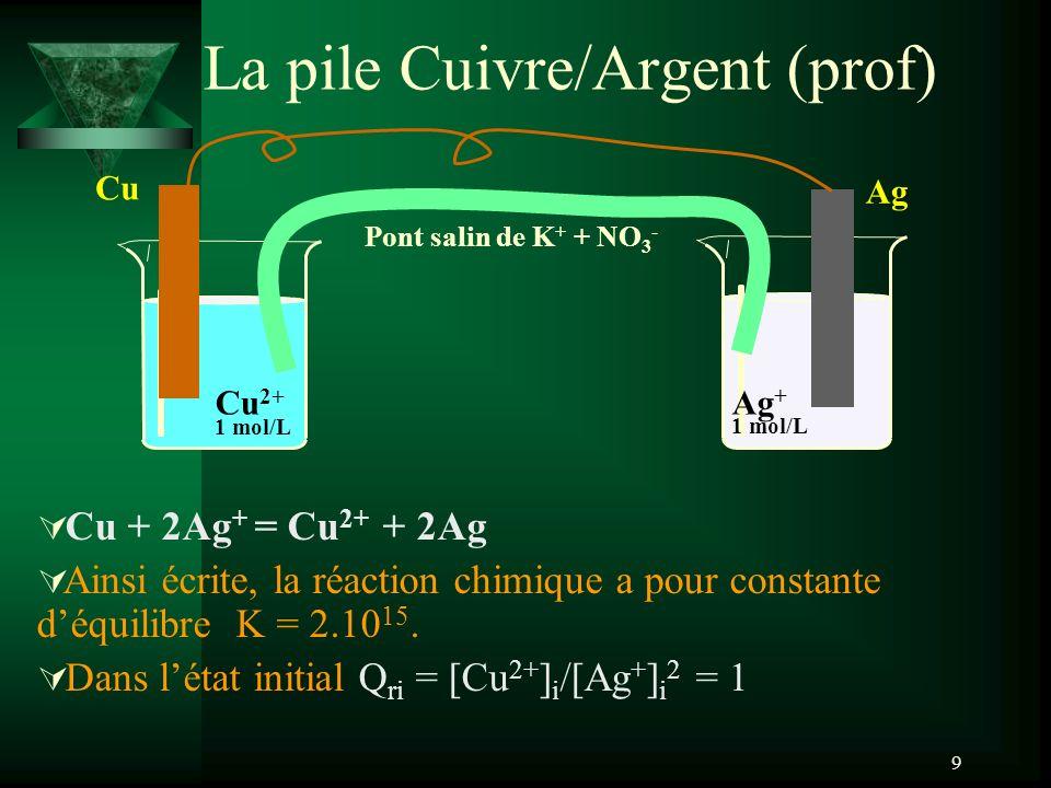 9 La pile Cuivre/Argent (prof) Ag Ag + 1 mol/L Cu Cu 2+ 1 mol/L Pont salin de K + + NO 3 - Cu + 2Ag + = Cu 2+ + 2Ag Ainsi écrite, la réaction chimique