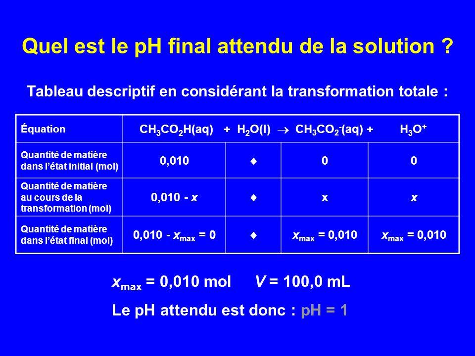 Vérification expérimentale pH = 3,1 donc n(H 3 O + ) final 8.10 -5 mol Équation CH 3 CO 2 H(l) + H 2 O(l) CH 3 CO 2 - (aq) + H 3 O + Quantité de matière dans létat initial (mol) 0,010 00 Quantité de matière dans létat final (mol) 0,010 - 8.10 -5 8.10 -5 x final < x max La transformation nest donc pas totale !